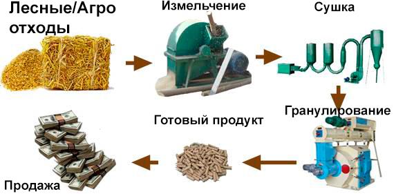 как сделать пеллеты